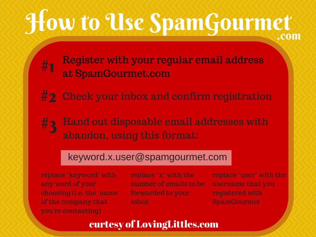 How to Use Spam Gourmet